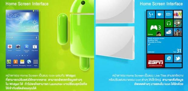 ความแตกต่างของระบบปฏิบัติการ Android กับ Windows Phone