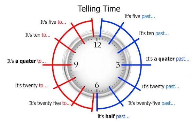ถูกฝรั่งถามเวลาต้องทำอย่างไร