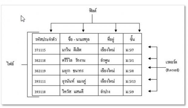 ทำความรู้จักกับฐานข้อมูลของ PHP