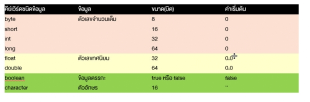 Data Type ใน java
