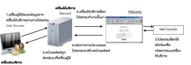 ลักษณะของการเขียนโปรแกรมบนเว็บ