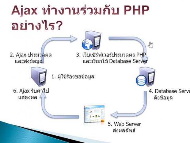 การทำงานของ Ajax ในภาษา PHP