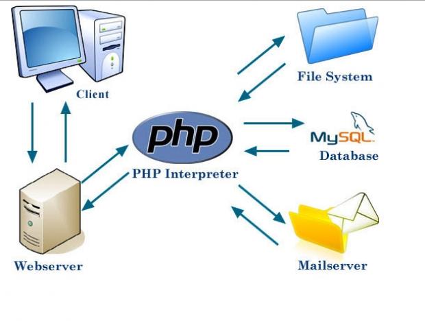 ส่วนประกอบของประโยคภาษา PHP