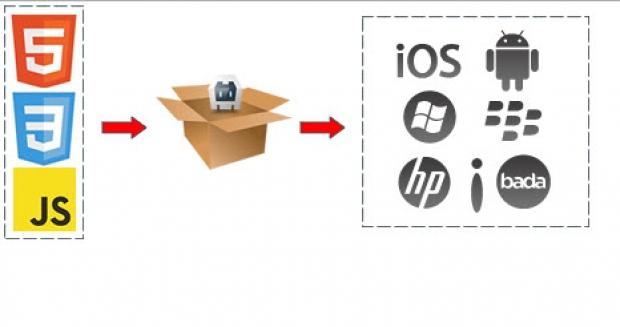 การTransformsและการย้ายตำแหน่งใน HTML5