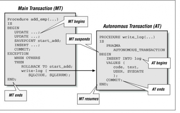 รู้จักขั้นตอนการใช้ Transaction Command และ ACID