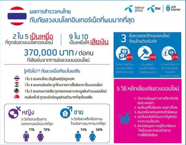 คนไทยติดกับดักภัยลวงบนโลกอินเทอร์เน็ต