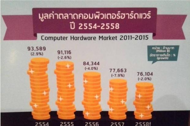 ผลสำรวจอุปกรณ์คอมพิวเตอร์ปี57