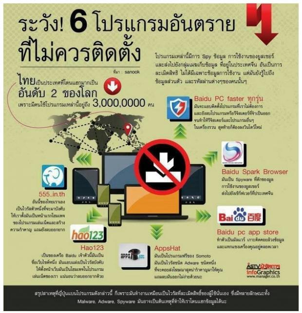 6 โปรแกรมอันตราย ที่ไม่ควรติดตั้งบนคอมพิวเตอร์