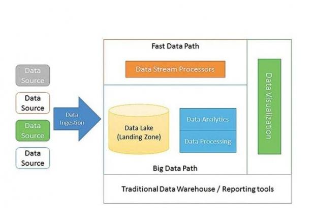 Big Data ไม่ใช่แค่ที่เก็บของ มันมีอะไรมากกว่านั้น