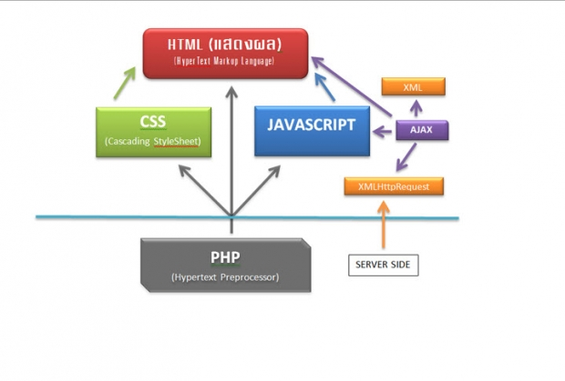 Client-side JavaScript คืออะไร