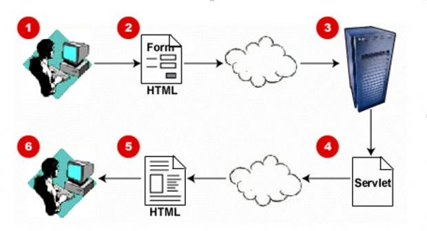 รู้จัก Java Servlet กับ Web application