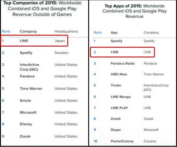 LINE เป็นบริษัทที่ทำรายได้สูงสุดเป็นอันดับ 1 ในปี 2015